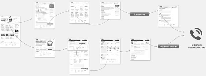 сценарии (пути по сайту) и